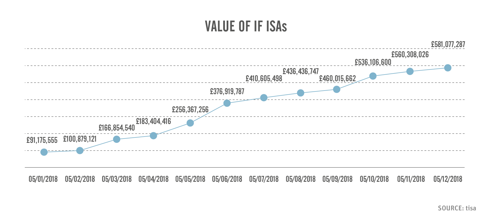 IFISA subscriptions on the rise