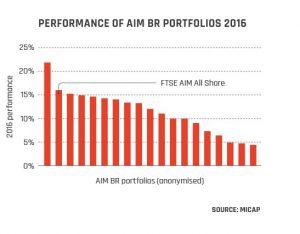 Performance of AIM BR Portfolios 2016 graph from page 19