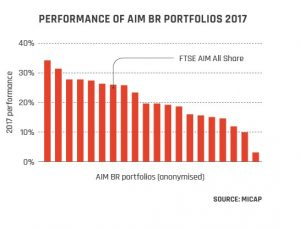 Performance of AIM BR Portfolios 2017 graph from page 18