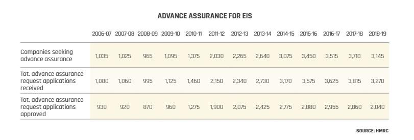 Advance assurance for EIS